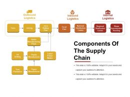 Components Of The Supply Chain Presentation Slides