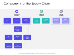 Components Of The Supply Chain Slide Supply Chain Management Solutions Ppt Mockup