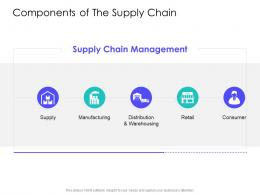 Components Of The Supply Chain Supply Chain Management Solutions Ppt Inspiration
