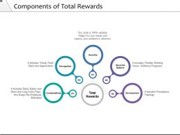 Components Of Total Rewards