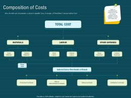 Composition Of Costs Labour M1900 Ppt Powerpoint Presentation Show Images