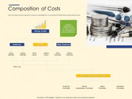 Composition Of Costs Ppt Powerpoint Presentation Ideas Format Ideas