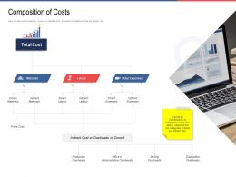 Composition Of Costs Prime Ppt Powerpoint Presentation Gallery Graphic Images