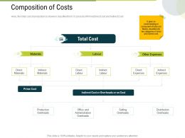 Composition Of Costs Production Ppt Powerpoint Presentation Slides Aids