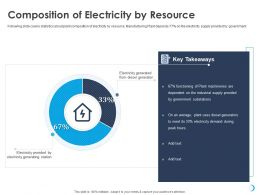 Composition Of Electricity By Resource Plant Machineries Ppt Powerpoint Presentation Show