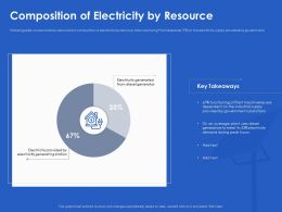 Composition Of Electricity By Resource Station Ppt Powerpoint Inspiration Demonstration