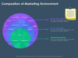 Composition Of Marketing Environment M3382 Ppt Powerpoint Presentation Ideas Smartart