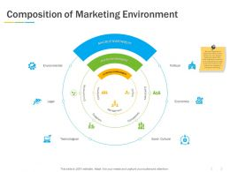 Composition Of Marketing Environment Ppt Powerpoint Presentation Outline Rules