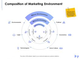 Composition Of Marketing Environment Technological Legal Ppt Powerpoint Presentation Layouts