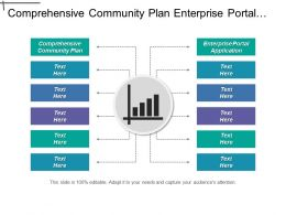 Comprehensive Community Plan Enterprise Portal Application Scm System