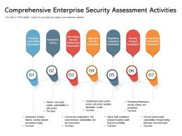 Comprehensive Enterprise Security Assessment Activities