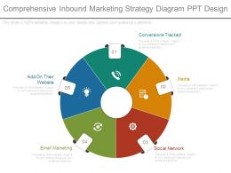 Comprehensive Inbound Marketing Strategy Diagram Ppt Design
