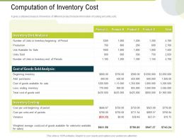 Computation Of Inventory Cost Analysis Ppt Powerpoint Presentation Inspiration