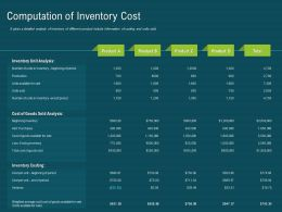 Computation Of Inventory Cost Available For Sale Ppt Powerpoint Presentation File Slide