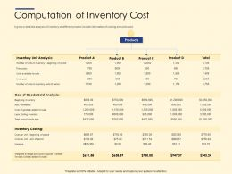 Computation Of Inventory Cost Ppt Powerpoint Presentation Ideas Sample
