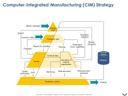 Computer Integrated Manufacturing CIM Strategy Ppt Powerpoint Presentation Summary