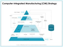 Computer Integrated Manufacturing CIM Strategy Results Simulation Ppt Powerpoint Presentation Gallery