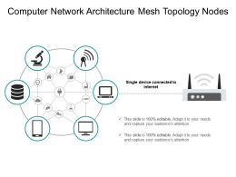 Computer Network Architecture Mesh Topology Nodes