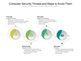 Computer Security Threats And Steps To Avoid Them