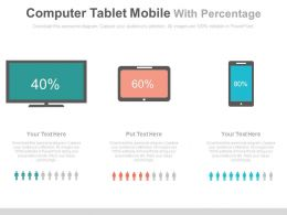 Computer Tablet Mobile With Percentage Of Users Powerpoint Slides