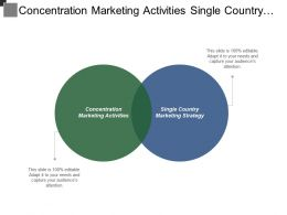 Concentration Marketing Activities Single Country Marketing Strategy