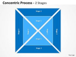 Concentric Process 2 Stages