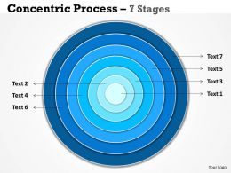 Concentric Process 7 Stages For Marketing