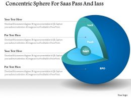 Concentric Sphere For Saas Pass And Iass Ppt Slides