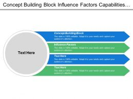 Concept Building Block Influence Factors Capabilities System External Force
