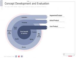 Concept Development And Evaluation New Service Initiation Plan Ppt Download