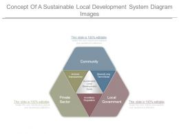 Concept Of A Sustainable Local Development System Diagram Images