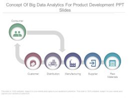 Concept Of Big Data Analytics For Product Development Ppt Slides