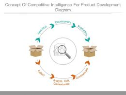 Concept Of Competitive Intelligence For Product Development Diagram