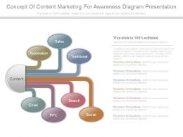 Concept Of Content Marketing For Awareness Diagram Presentation