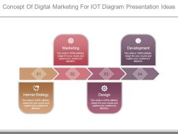 Concept Of Digital Marketing For Iot Diagram Presentation Ideas
