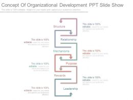 Concept Of Organizational Development Ppt Slide Show
