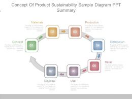 Concept Of Product Sustainability Sample Diagram Ppt Summary