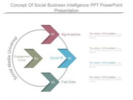 Concept Of Social Business Intelligence Ppt Powerpoint Presentation