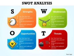 Concept Of Swot