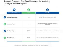 Concept Proposal Cost Benefit Analysis For Marketing Strategies In Idea Proposal Ppt Powerpoint Slide