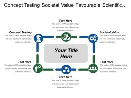 Concept Testing Societal Value Favourable Scientific Regulatory Environment