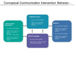 Conceptual Communication Intervention Behavior Skill Framework