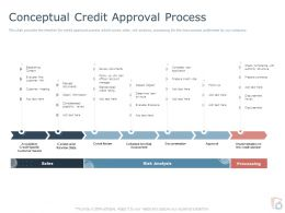 Conceptual Credit Approval Process Ppt Powerpoint Presentation Pictures Shapes
