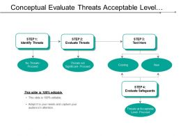 Conceptual Evaluate Threats Acceptable Level Framework