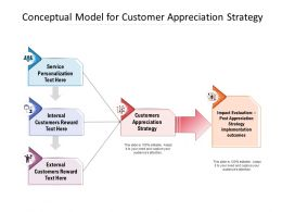 Conceptual Model For Customer Appreciation Strategy