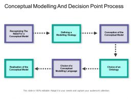 Conceptual Modelling And Decision Point Process