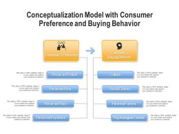 Conceptualization Model With Consumer Preference And Buying Behavior