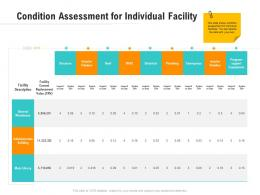 Condition Assessment For Individual Facility Optimizing Business Ppt Microsoft