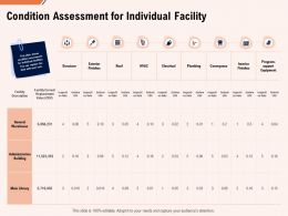 Condition Assessment For Individual Facility Ppt Powerpoint Styles