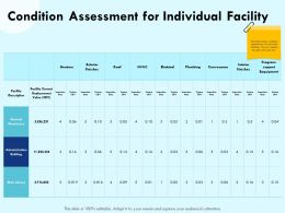 Condition Assessment For Individual Facility Roof Ppt Powerpoint Presentation